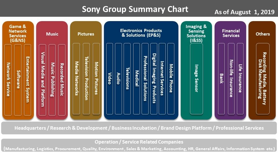 Через год Sony подвергнется реструктуризации и сменит имя на Sony Group