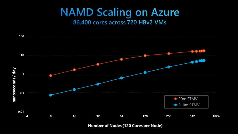 В Microsoft Azure развернули облачный суперкомпьютер производительностью почти 5 Пфлопс