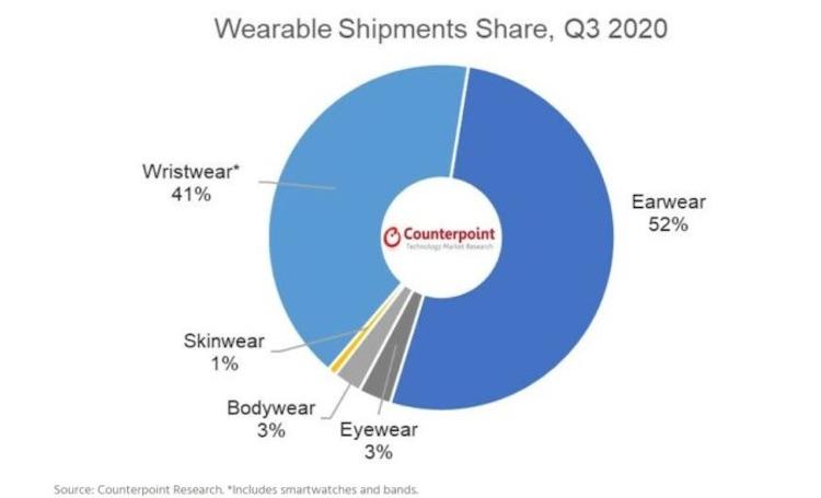 Беспроводные наушники стали самыми популярными носимыми устройствами в 2020 году