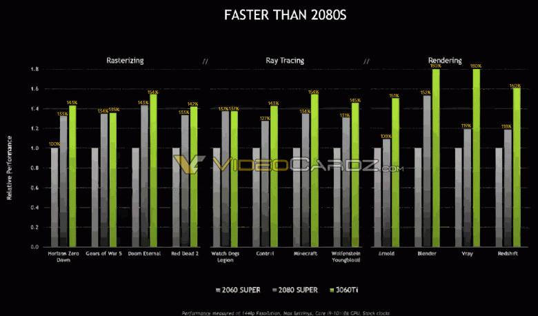 Первая среднебюджетная видеокарта Nvidia нового поколения. Первые фотографии GeForce RTX 3060 Ti Founders Edition