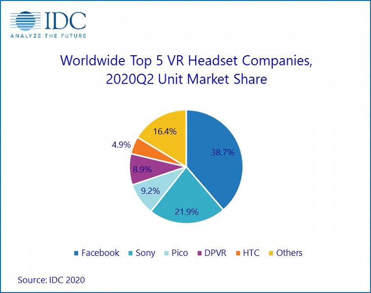 После непродолжительного сокращения рынок гарнитур VR снова начнет быстро расти