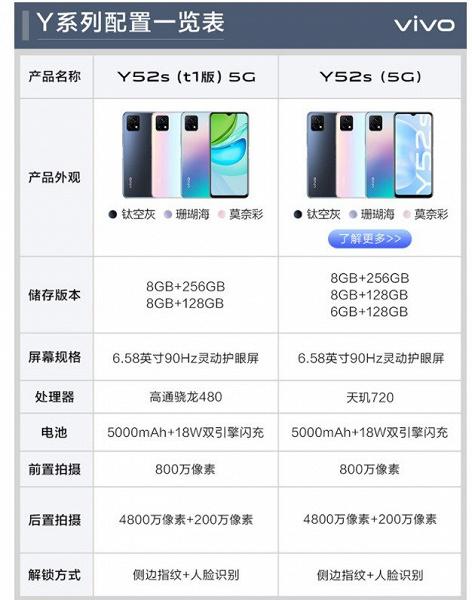 Представлены две новые версии «бескомпромиссного» недорогого смартфона Vivo Y52s с 90-герцевым экраном и ёмкой батареей