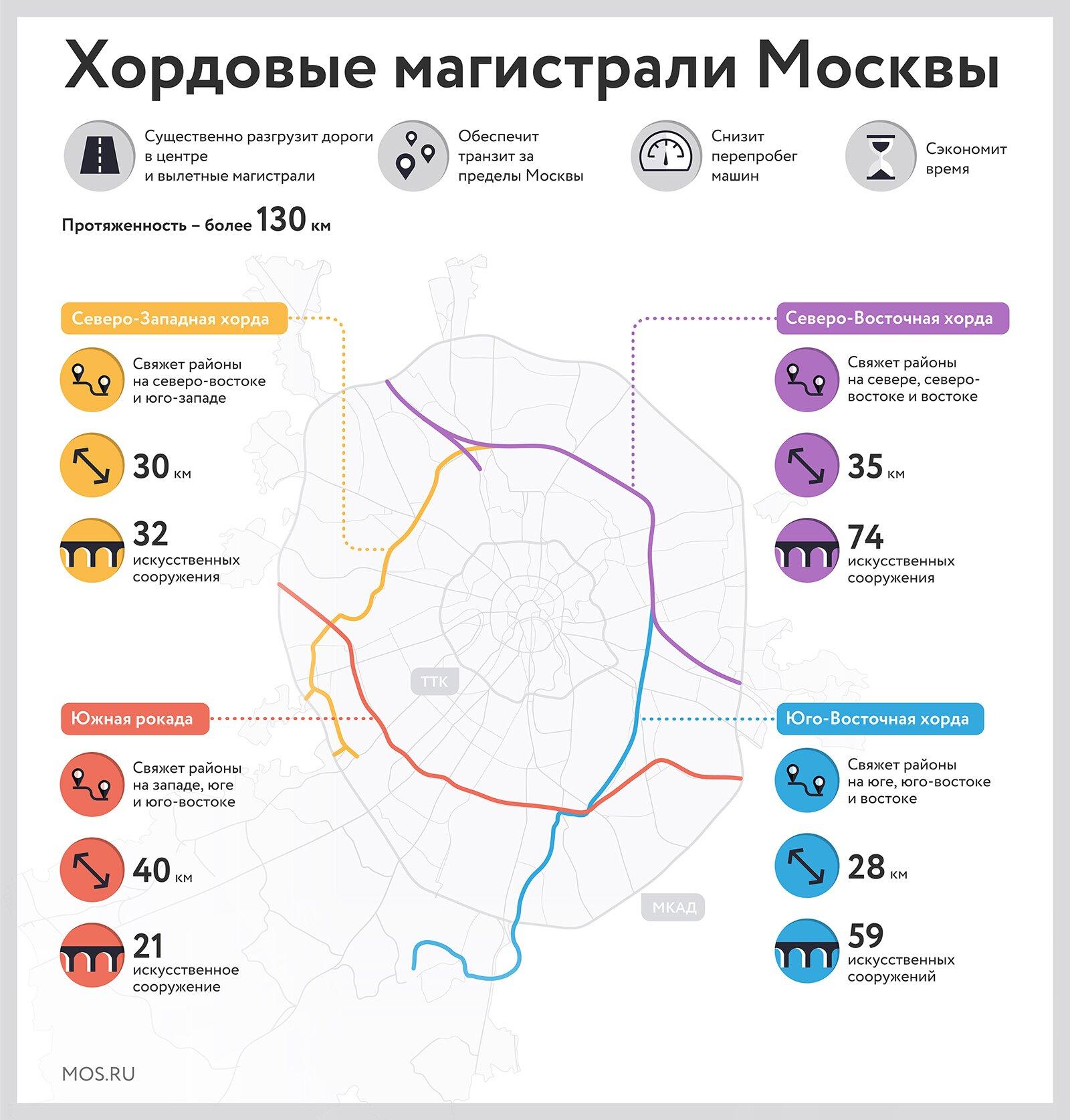 Сергей Собянин: Строительство четырех хорд — ключевой проект развития дорожной инфраструктуры Москвы