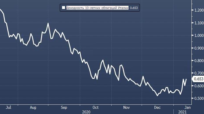 Citigroup рекомендует покупать итальянский долг при ...