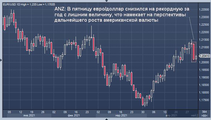 ANZ: доллар может подорожать в мае, в евро — подешеветь