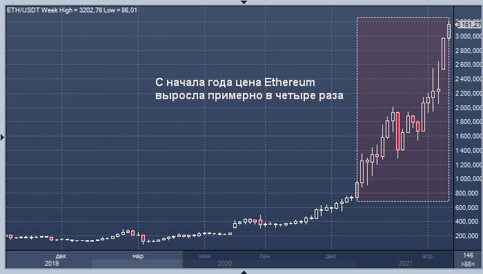 Ethereum взлетел выше $3000