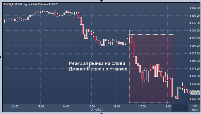 Рынок акций резко снизился после слов министра ...