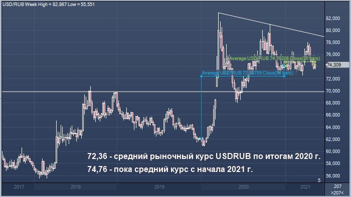 Банк России назвал реальный курс рубля по итогам ...