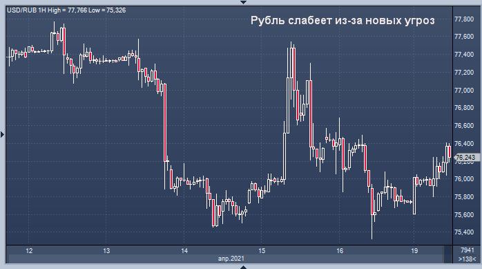 Рубль стал лидером потерь среди развивающихся валют