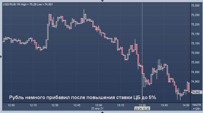 Рубль подрос после повышения ставки ЦБ до 5%
