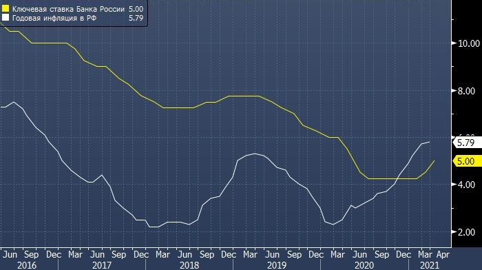 Альфа-Банк ждет повышения ставки Банка России до 7%