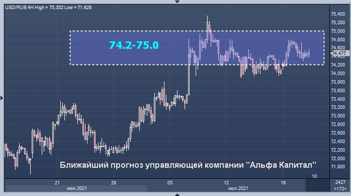 Альфа Капитал бросил свой взгляд на рубль