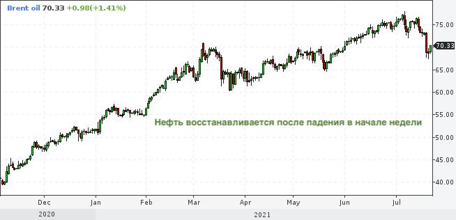 Что рынок золота может рассказать про цены на нефть