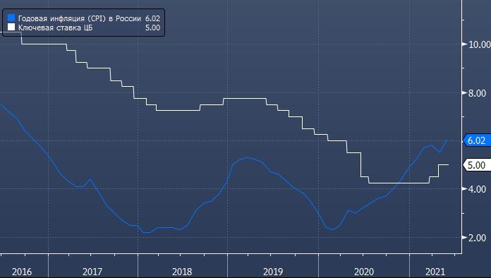 Инфляция в России в мае подскочила до 6,0%, из-за чего ...