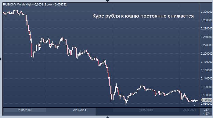 Россия может предложить гособлигации в юанях