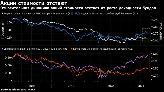 Европейские акции стоимости уступают доходности ...