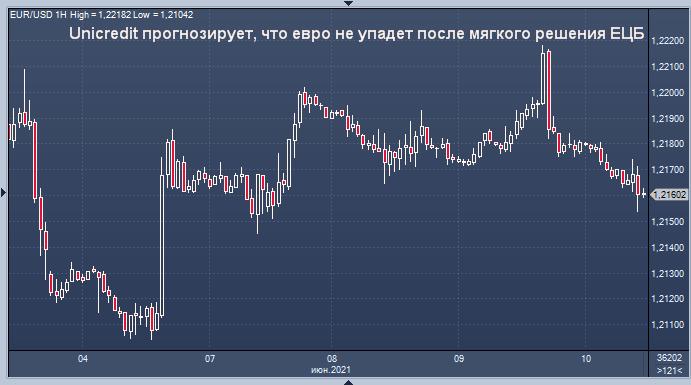 Unicredit рассказал о реакции евро на предстоящее ...