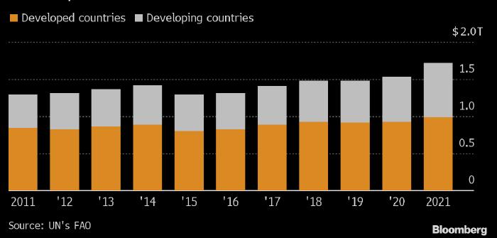 Страны мира заплатят за импорт продовольствия ...