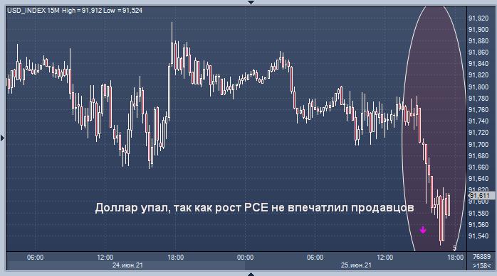 Курс доллара снизился после данных, которые не ...
