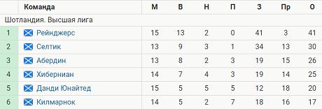 «Рейнджерс» Джеррарда выиграли 13 из 15 стартовых матчей сезона – лучший результат за 53 года