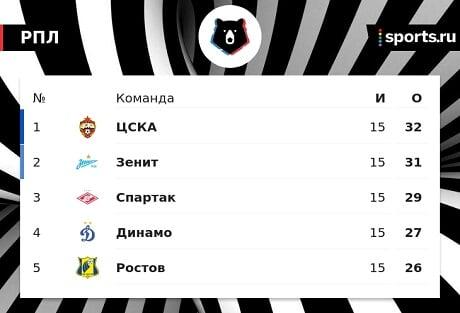 Валерий Карпин: «Доволен 5-м местом «Ростова», не ожидал. Со всеми потерями результат более чем приемлем»