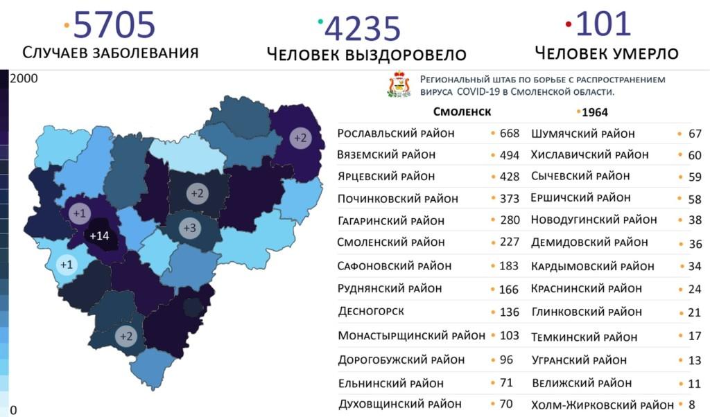 В Смоленске число зараженных приближается к двум тысячам