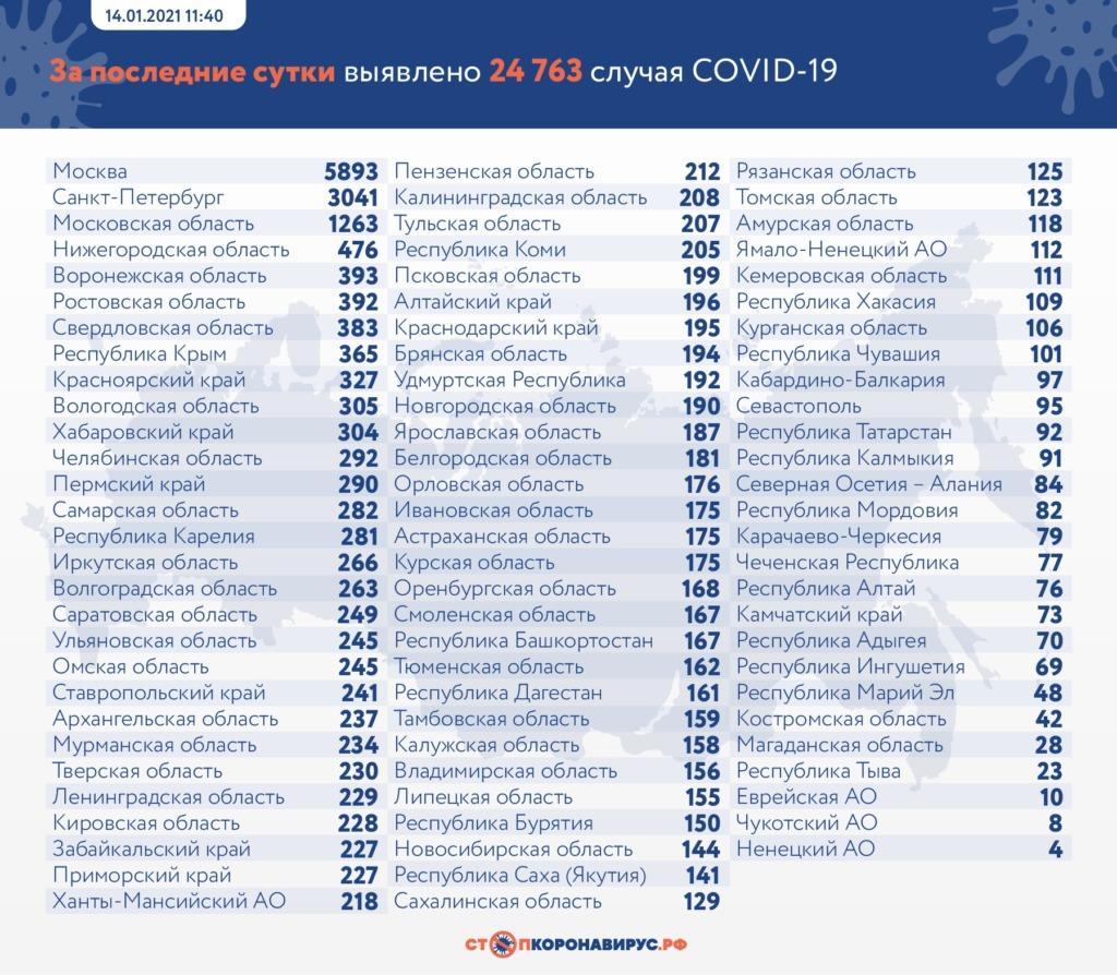 Новые случаи коронавируса выявили в этих регионах России
